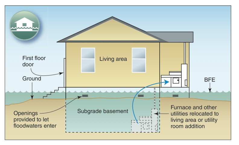 Flood proof home plans.